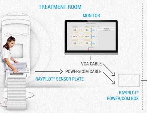 RayPilot® Dosimetry status